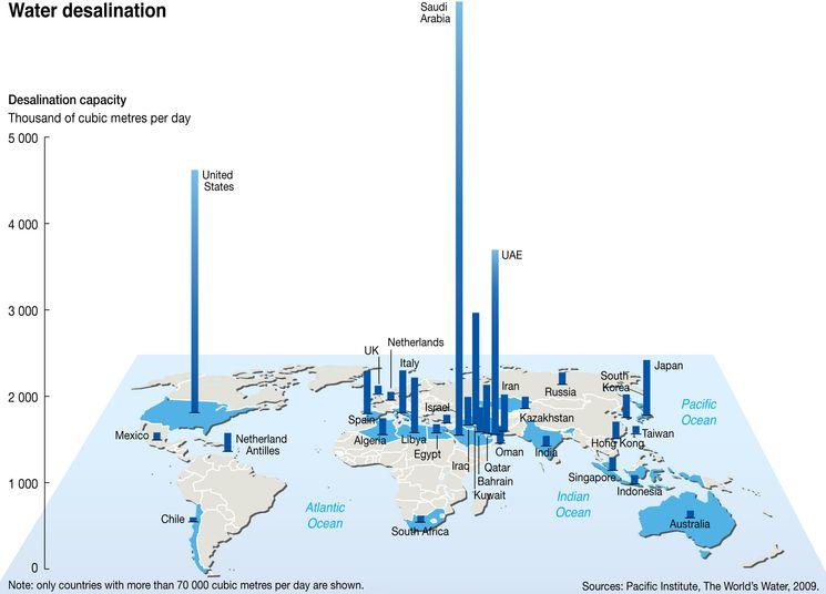 Объемы опреснения воды в мире