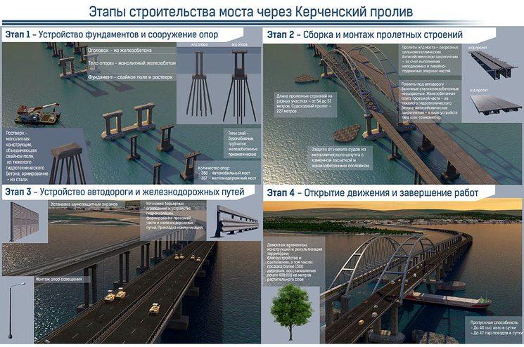 Этапы строительства моста в Крым