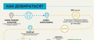 Как добраться с Украины в Крым в условиях украинской транспортной блокады полуострова