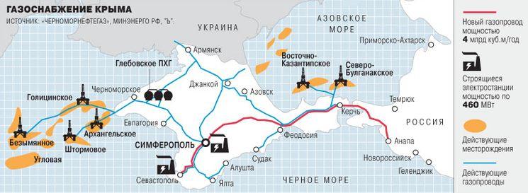 Газопровод в Крым с Кубани