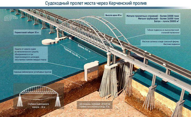 Судоходный пролет моста через керченский пролив